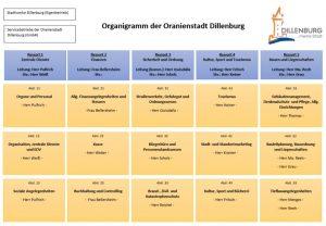 Die Ressorts und Abteilungen der Verwaltung der Oranienstadt Dillenburg als Organigramm