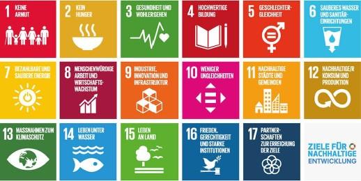 Ein Schaubild, welches die Vorteile von Nachhaltigem Leben skizziert